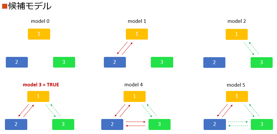 causal_candidate_models